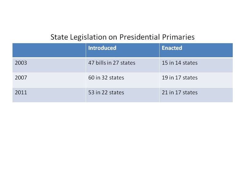 State Legislation on Presidential Primaries