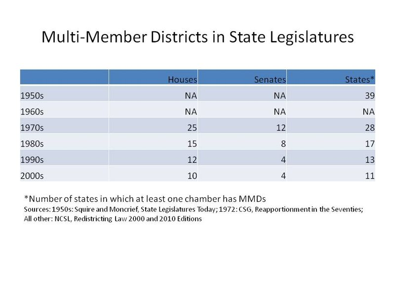Multi-Member Districts in State Legislatures