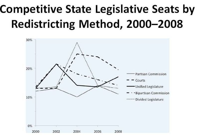 Competitive State Legislative Seats by