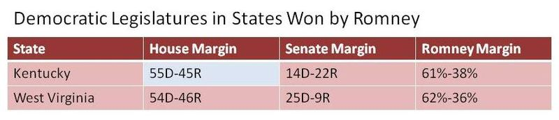 Democratic Legislatures in States Won by Romney